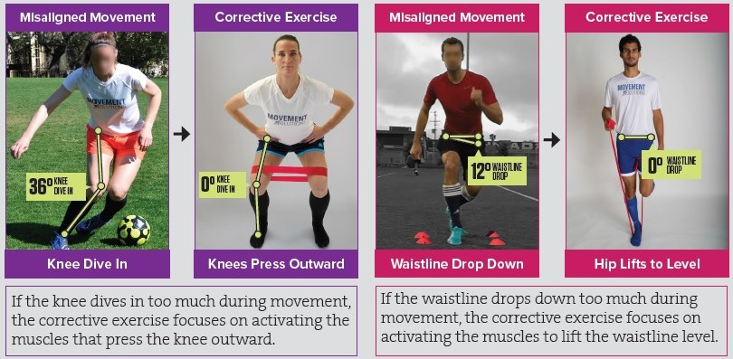 Give corrective soccer exercises