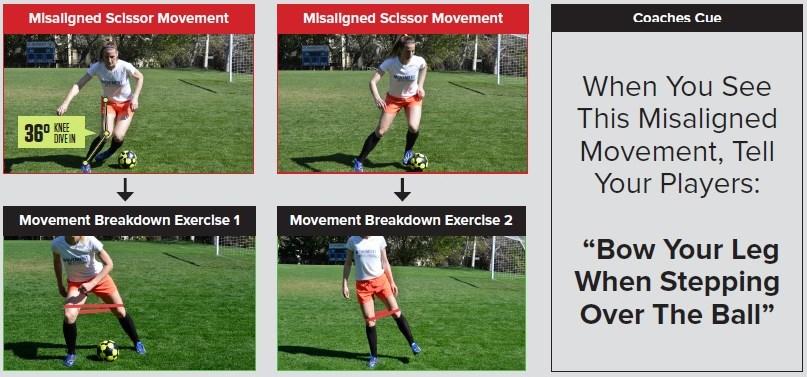 Improve soccer players movement skills